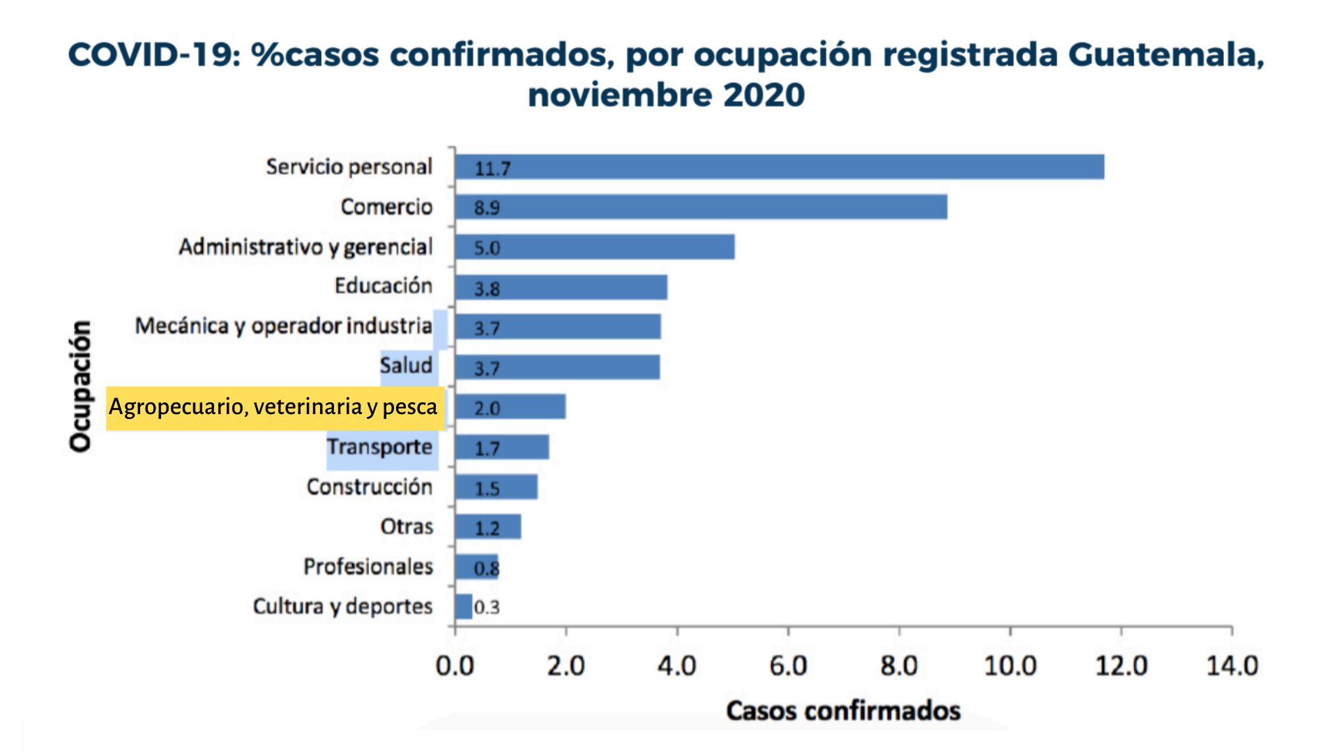 Bar graph released in the national vaccination plan ranking agricultural workers 7th in confirmed cases of COVID-19