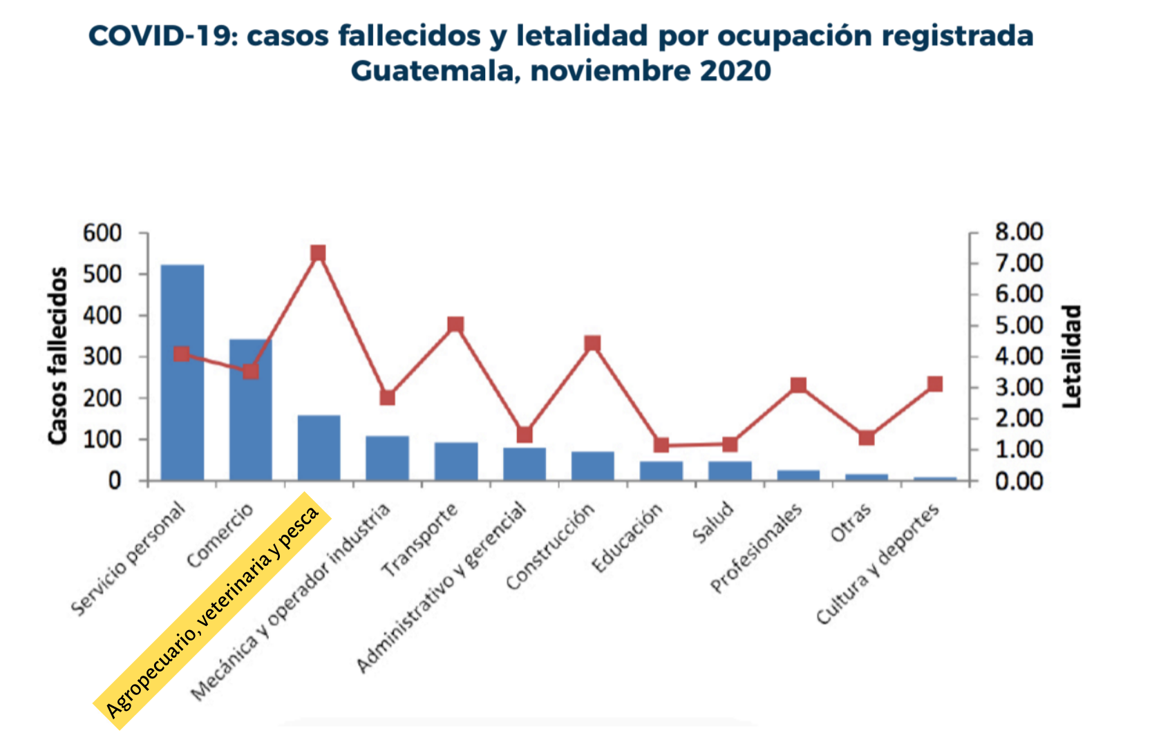 Bar graph revealing agricultural workers rank 3rd for most deaths and have the highest mortality rate